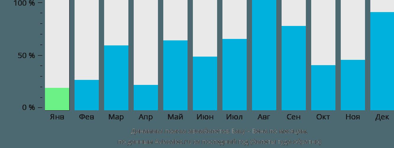 Динамика поиска авиабилетов из Баку в Вену по месяцам