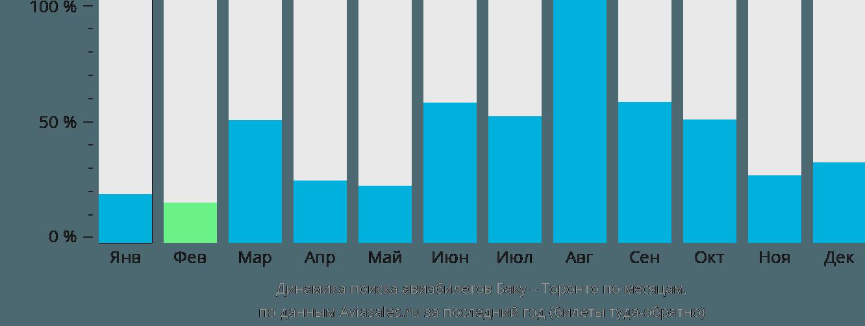 Динамика поиска авиабилетов из Баку в Торонто по месяцам