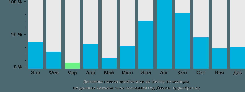 Динамика поиска авиабилетов из Баотоу по месяцам