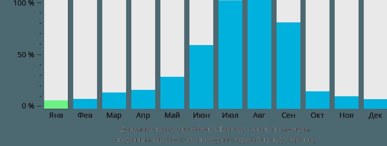 Динамика поиска авиабилетов из Барнаула в Анапу по месяцам