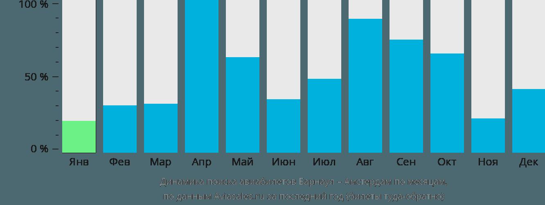 Динамика поиска авиабилетов из Барнаула в Амстердам по месяцам