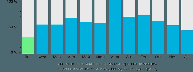 Динамика поиска авиабилетов из Барнаула в Армению по месяцам