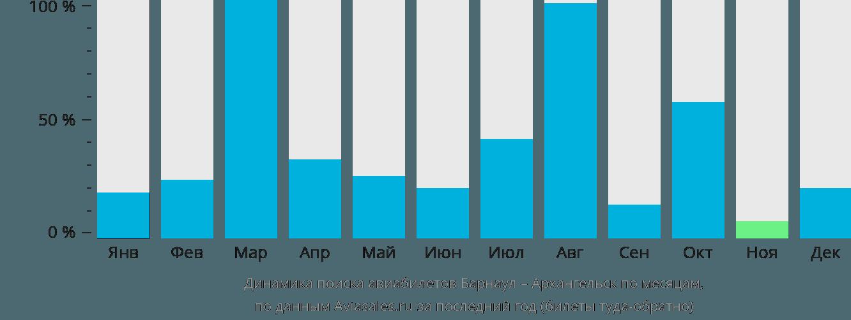 Динамика поиска авиабилетов из Барнаула в Архангельск по месяцам