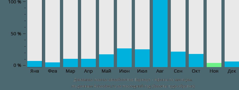 Динамика поиска авиабилетов из Барнаула в Афины по месяцам