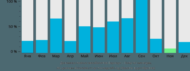Динамика поиска авиабилетов из Барнаула на Кипр по месяцам