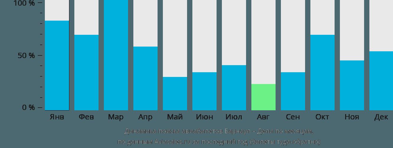 Динамика поиска авиабилетов из Барнаула в Дели по месяцам