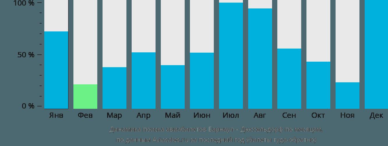 Динамика поиска авиабилетов из Барнаула в Дюссельдорф по месяцам