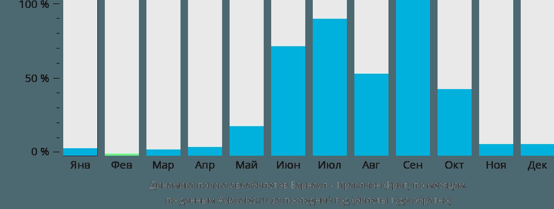 Динамика поиска авиабилетов из Барнаула в Ираклион (Крит) по месяцам