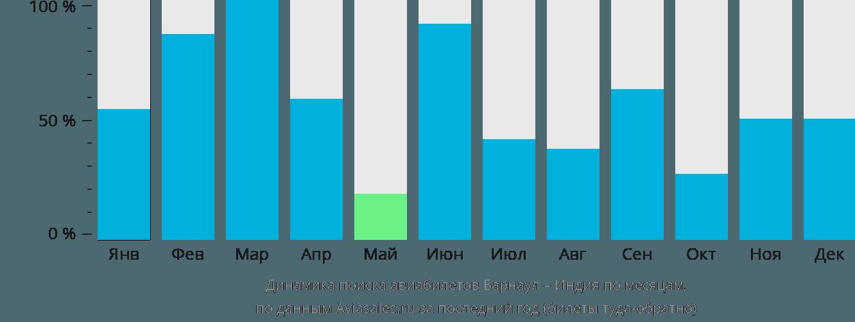Динамика поиска авиабилетов из Барнаула в Индию по месяцам