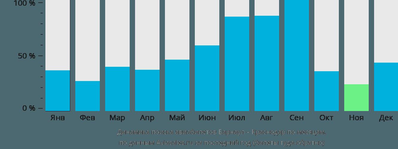 Динамика поиска авиабилетов из Барнаула в Краснодар по месяцам
