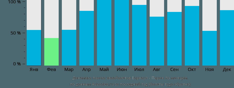 Динамика поиска авиабилетов из Барнаула в Париж по месяцам