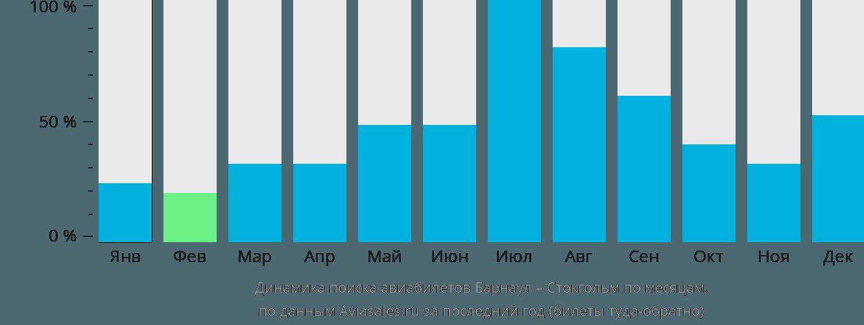 Динамика поиска авиабилетов из Барнаула в Стокгольм по месяцам