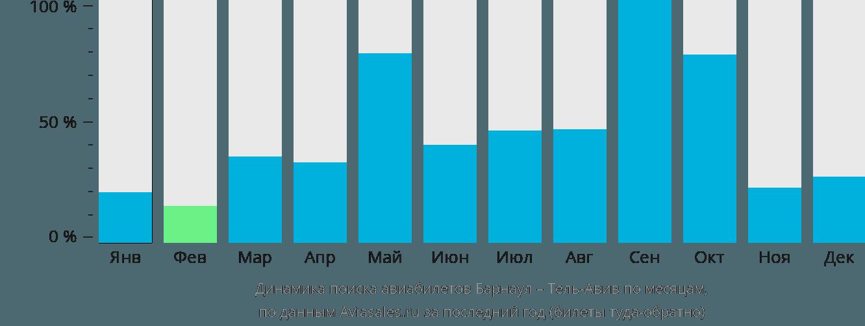 Динамика поиска авиабилетов из Барнаула в Тель-Авив по месяцам