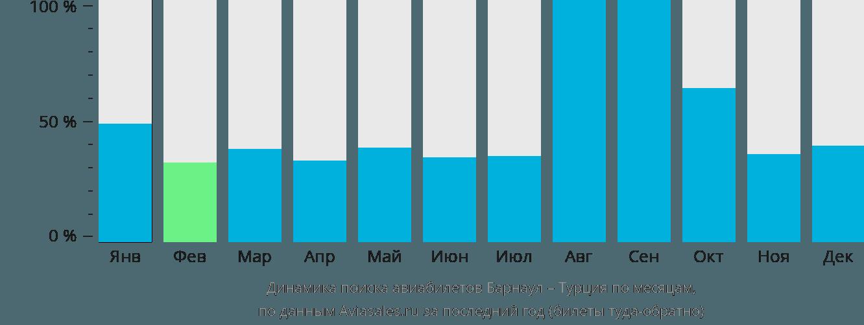 Динамика поиска авиабилетов из Барнаула в Турцию по месяцам