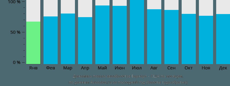 Динамика поиска авиабилетов из Барнаула в США по месяцам
