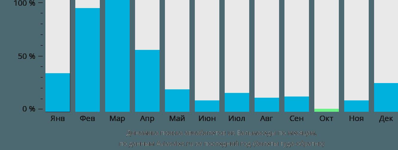 Динамика поиска авиабилетов из Бальмаседы по месяцам