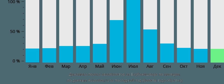 Динамика поиска авиабилетов из Бхубанешвара по месяцам