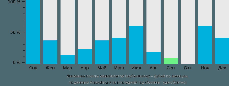 Динамика поиска авиабилетов из Бхубанешвара в Дубай по месяцам