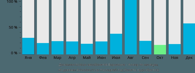 Динамика поиска авиабилетов из Барселоны в Алжир по месяцам