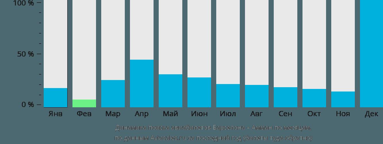 Динамика поиска авиабилетов из Барселоны в Амман по месяцам