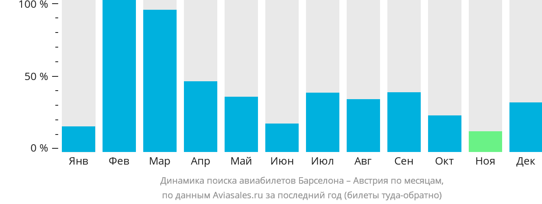 Динамика поиска авиабилетов из Барселоны в Австрию по месяцам