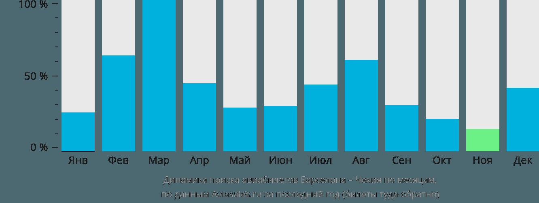 Динамика поиска авиабилетов из Барселоны в Чехию по месяцам