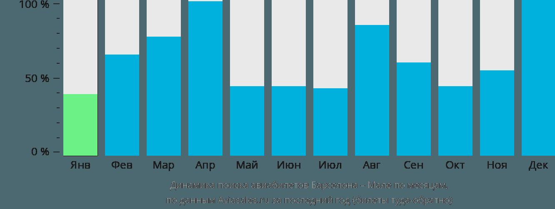 Динамика поиска авиабилетов из Барселоны в Мале по месяцам