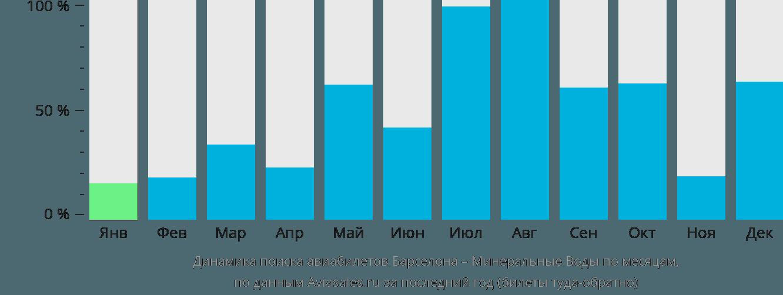Динамика поиска авиабилетов из Барселоны в Минеральные воды по месяцам