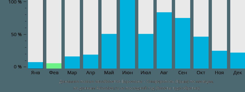 Динамика поиска авиабилетов из Барселоны в Симферополь по месяцам