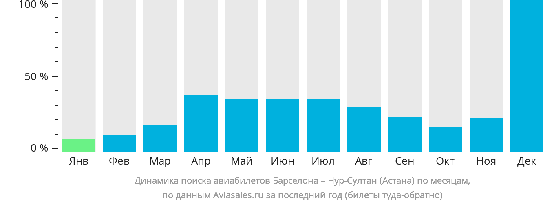 Динамика поиска авиабилетов из Барселоны в Нур-Султан (Астана) по месяцам