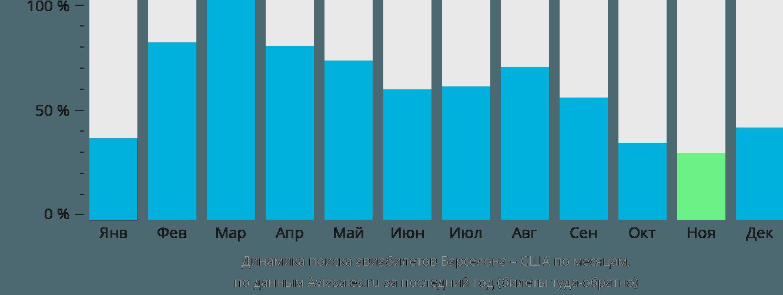 Динамика поиска авиабилетов из Барселоны в США по месяцам