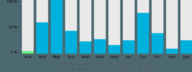 Динамика поиска авиабилетов из Бандаберга по месяцам