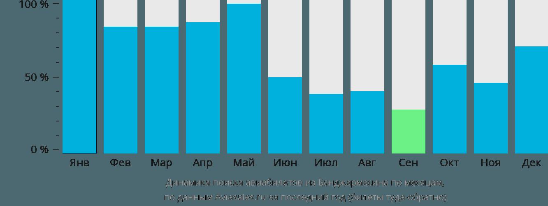 Динамика поиска авиабилетов из Банджармасина по месяцам