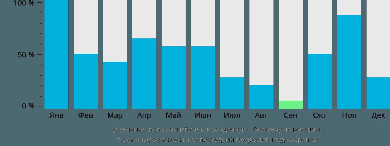 Динамика поиска авиабилетов из Бхадрапура в Катманду по месяцам