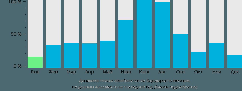 Динамика поиска авиабилетов из Вадодары по месяцам