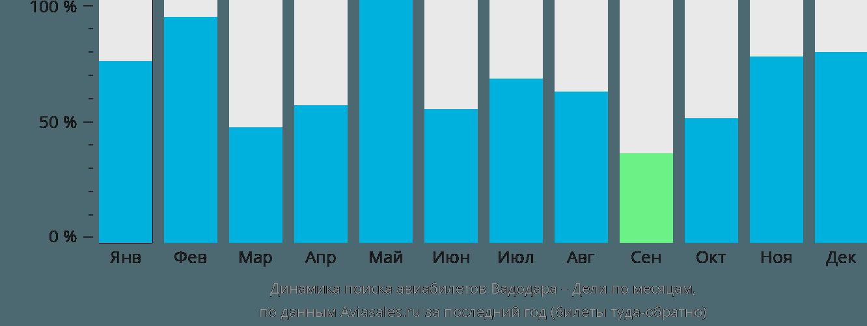 Динамика поиска авиабилетов из Вадодары в Дели по месяцам