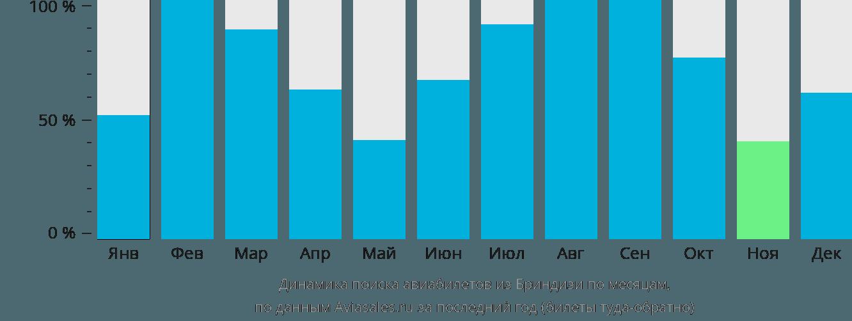 Динамика поиска авиабилетов из Бриндизи по месяцам