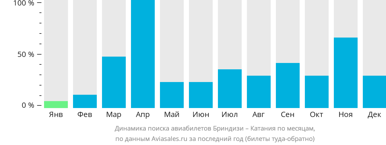 Динамика поиска авиабилетов из Бриндизи в Катанию по месяцам