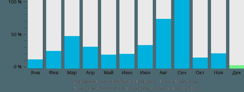 Динамика поиска авиабилетов из Бриндизи в Россию по месяцам