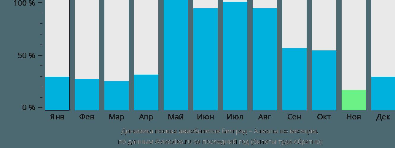 Динамика поиска авиабилетов из Белграда в Алматы по месяцам