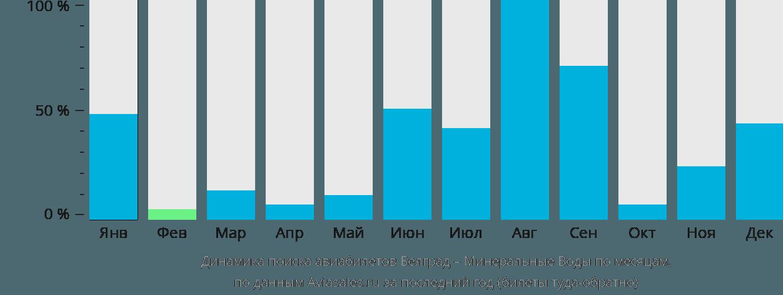 Динамика поиска авиабилетов из Белграда в Минеральные воды по месяцам