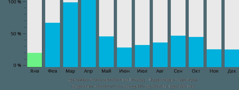 Динамика поиска авиабилетов из Белграда в Нидерланды по месяцам
