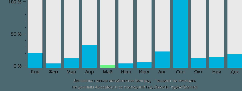 Динамика поиска авиабилетов из Белграда в Ташкент по месяцам