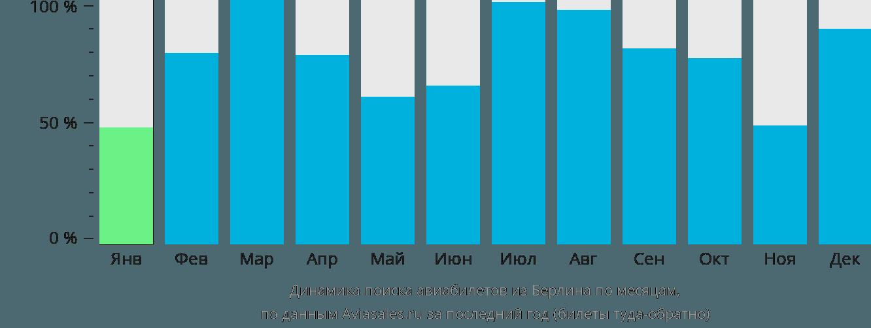 Динамика поиска авиабилетов из Берлина по месяцам