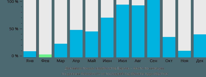 Динамика поиска авиабилетов из Берлина в Анапу по месяцам