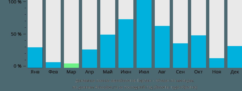 Динамика поиска авиабилетов из Берлина в Абакан по месяцам