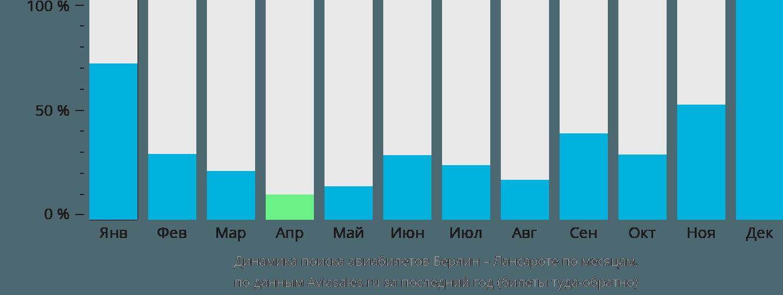 Динамика поиска авиабилетов из Берлина в Лансароте по месяцам