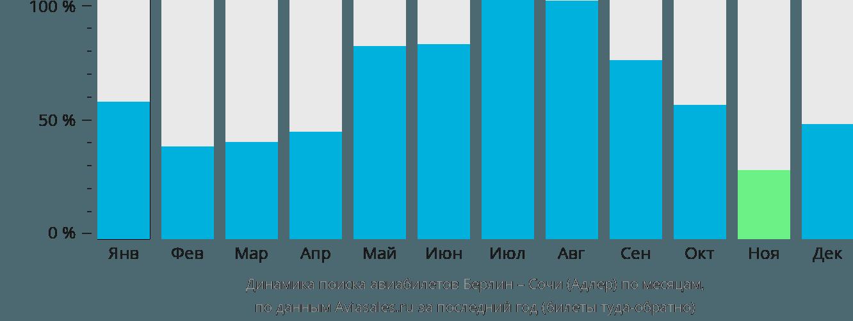 Динамика поиска авиабилетов из Берлина в Сочи по месяцам