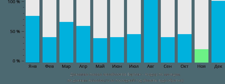 Динамика поиска авиабилетов из Берлина в Агадир по месяцам
