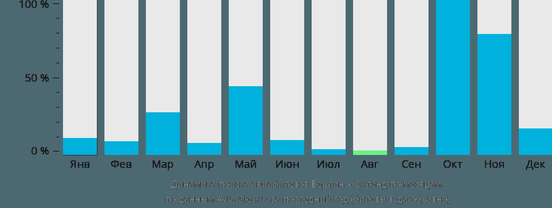 Динамика поиска авиабилетов из Берлина в Окленд по месяцам